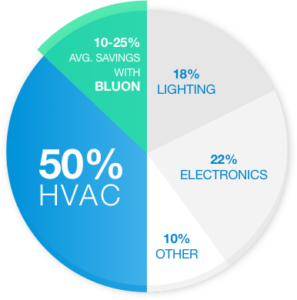 Syncquip - HVAC Innovation Spotlight - BLUON TdX 20 Air Conditioning